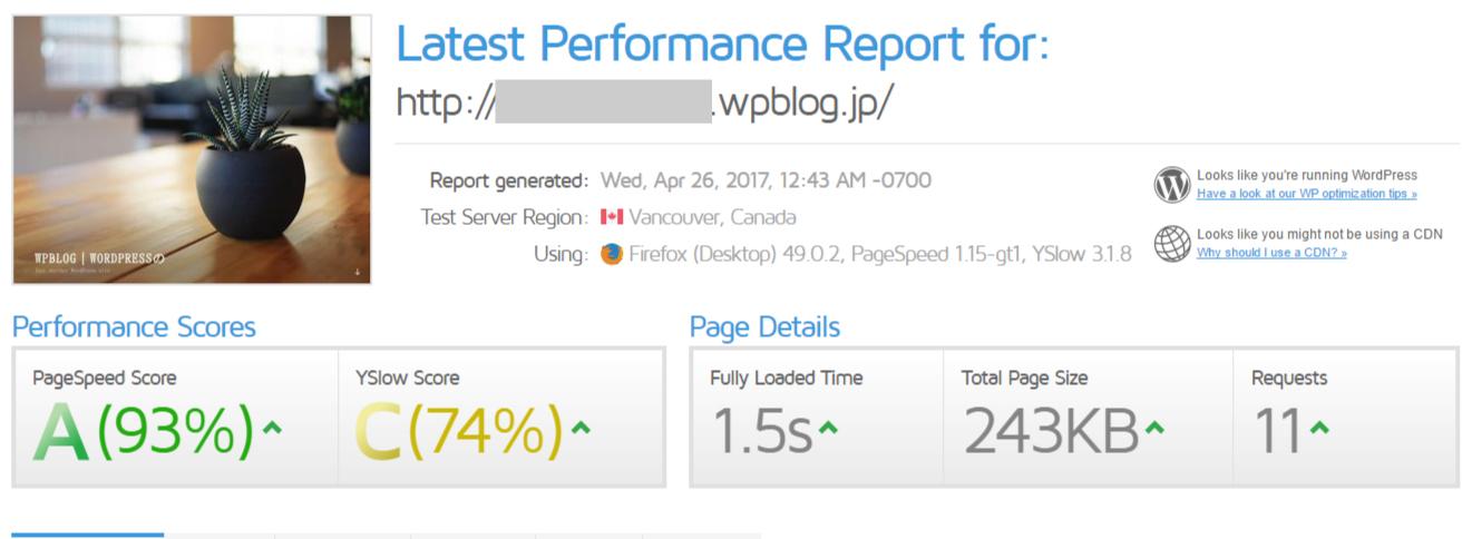 WPBlog 表示速度を計測 GTmetrix