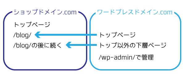 WordPress連携オプションの仕組み